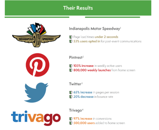 brands-with-pwas-results
