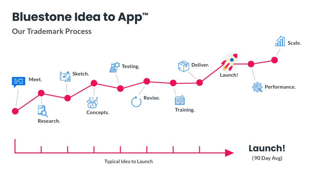 bluestone-idea-to-app